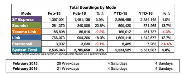In the most recent official ridership tally available, (Image: Sound Transit)