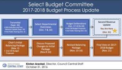 budget-process-update