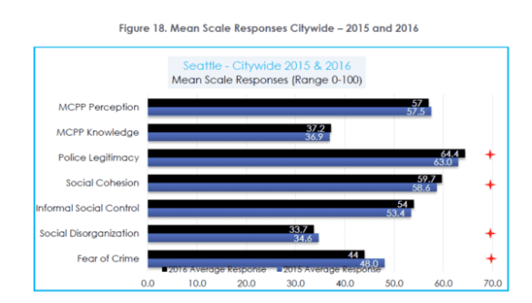 Seattle-Citywide-Mean-Scale-Responses