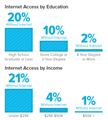 internet-access-by-education-and-income
