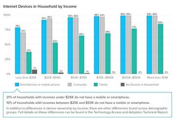 internet-devices-by-income-1024x696