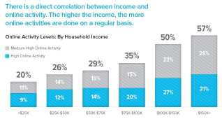 online-activity-by-income