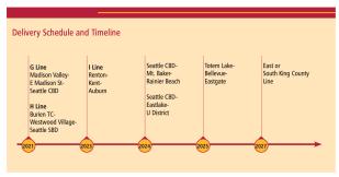 Metro's RapidRide timeline