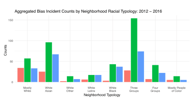 Hate crimes occur more often in neighborhoods that are either racially diverse, slightly below the Seattle median income, or high proportion of renters.