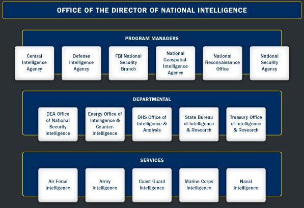 Image result for us intelligence community