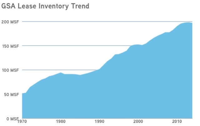 GSA Lease Inventory Trend