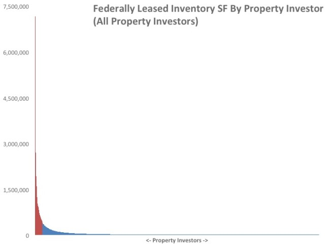 "This is the same graph shown at the top of this article except that it is ""zoomed out"" to show all 3,848 property owners. The 98 property owners shown in red own as much federally leased real estate as all other owners. Note that the ""tail"" to this graph is very long and very thin. Two-thirds of property owners hold less than 20,000 SF of federal leases."