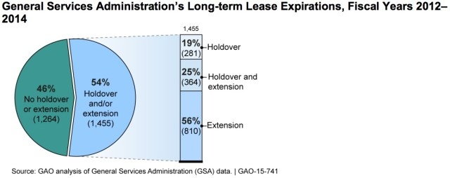 GAO Lease Expirations Graph