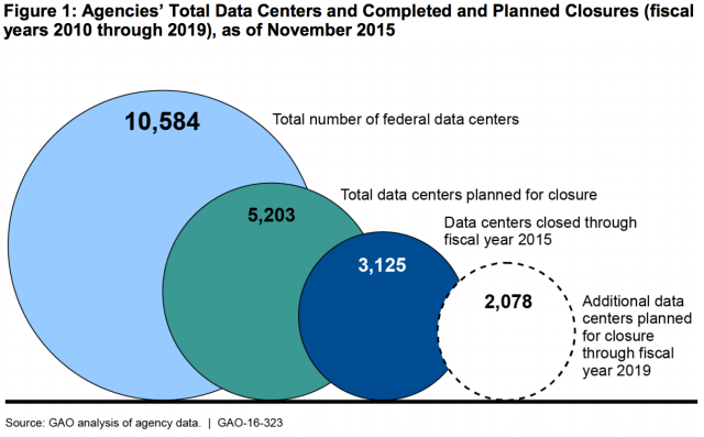 This figure from GAO's report shows that roughly half of all federal data center a slated for closure and that, in fact, roughly 1/3 of federal data centers have already been closed. However, it's likely these are the low-hanging fruit.