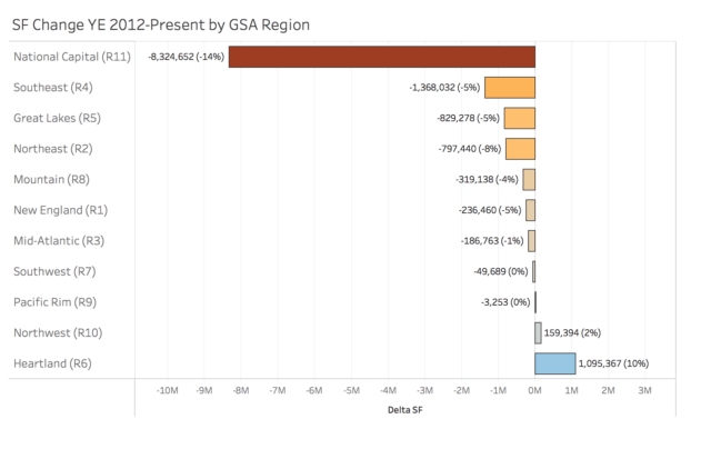 Nation's Capital Bears the Brunt of Most GSA Lease