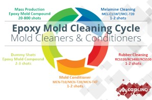 Epoxy Mold Compound Cleaning Cycle Cleaners & Conditioners