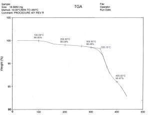 Junction Coating Resin TGA