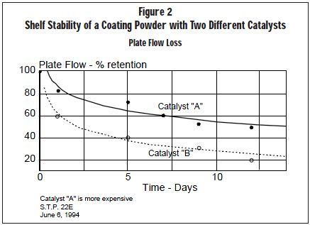 Figure 2 Shelf Stability of a Coating Powder with Two Different Catalysts Plate Flow Loss