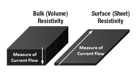Difference between volume or bulk resistivity and surface or sheet resistivity