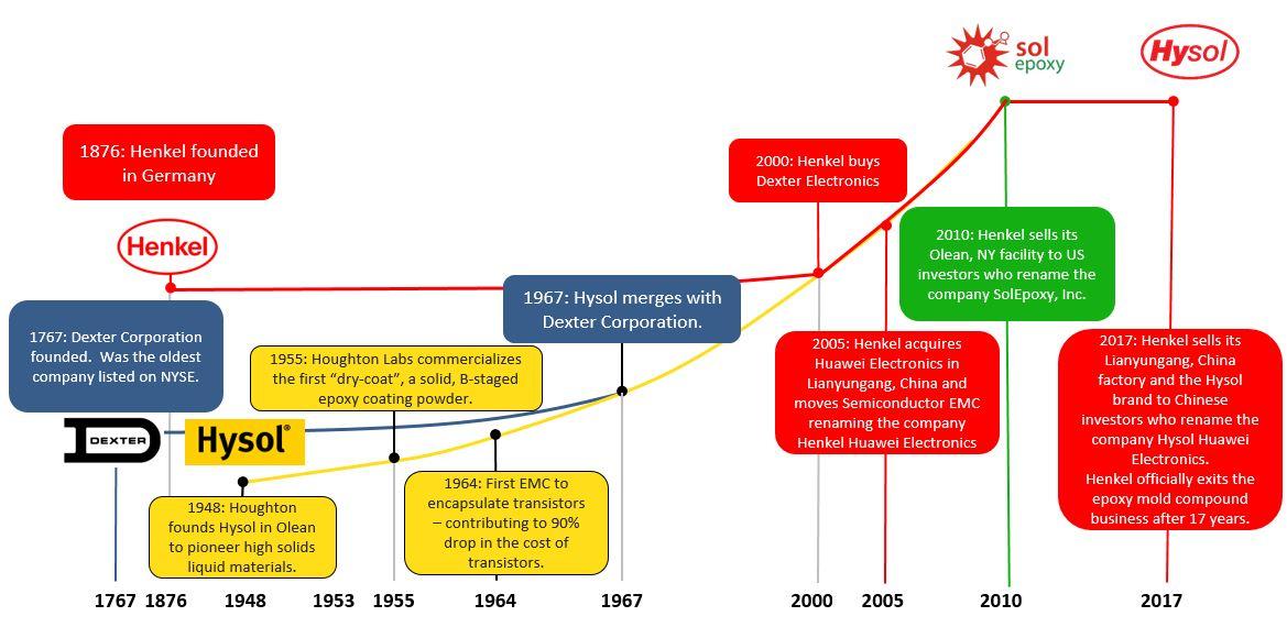 Timeline of Hysol Epoxy Mold Compounds