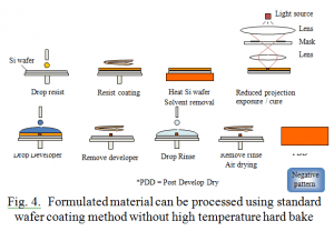 Formulated material can be processed using standard wafer coating method without high temperature hard bake