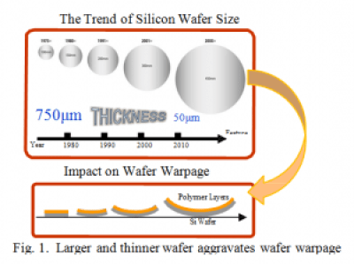Larger and thinner wafer aggravates wafer warpage