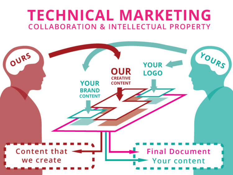 technical marketing and intellectual property