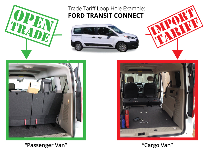 The Ford Transit Connect is an excellent example of finding a loop hole to go around a higher tariff