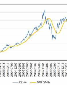 day moving average of nifty also sip vs based investing capital orbit rh caporbit