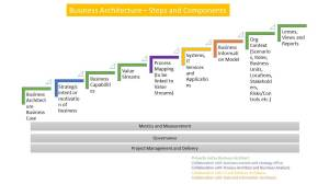 Components of Business Architecture: Artifacts, Elements and Views