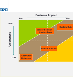 strategic business capabilities impact and uniqueness [ 1024 x 768 Pixel ]