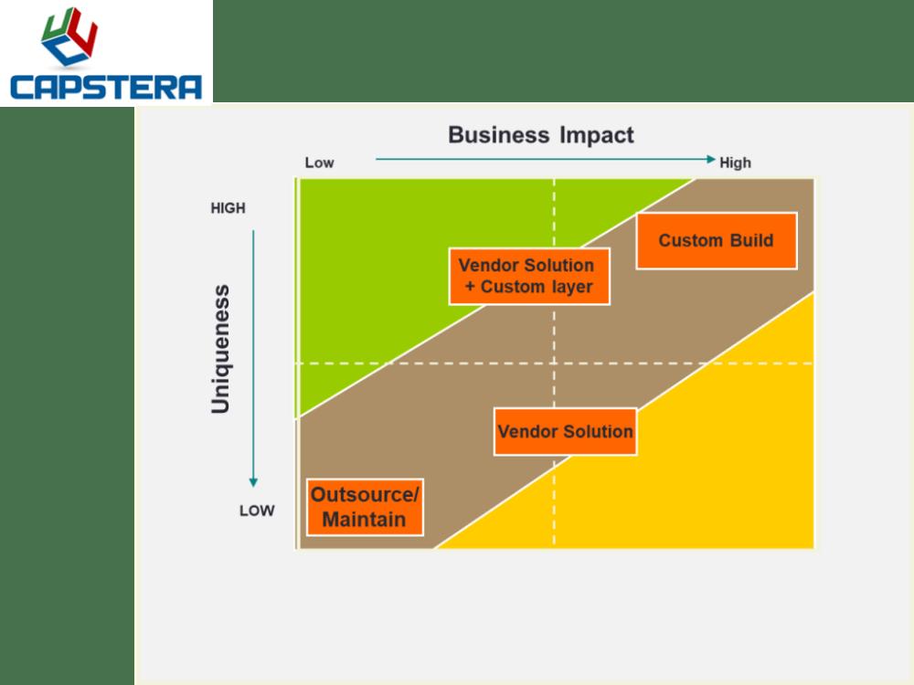 medium resolution of strategic business capabilities impact and uniqueness