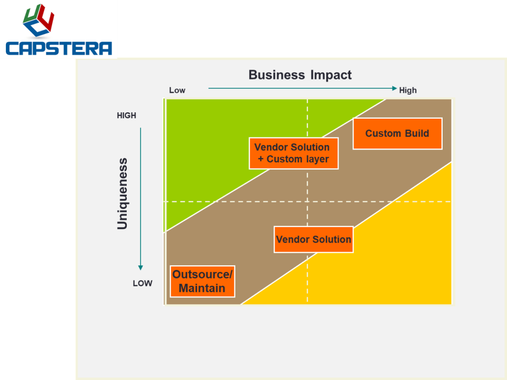 hight resolution of strategic business capabilities impact and uniqueness