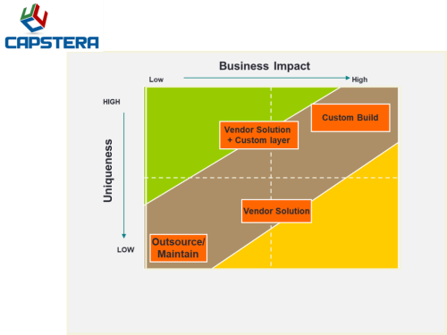 small resolution of strategic business capabilities impact and uniqueness