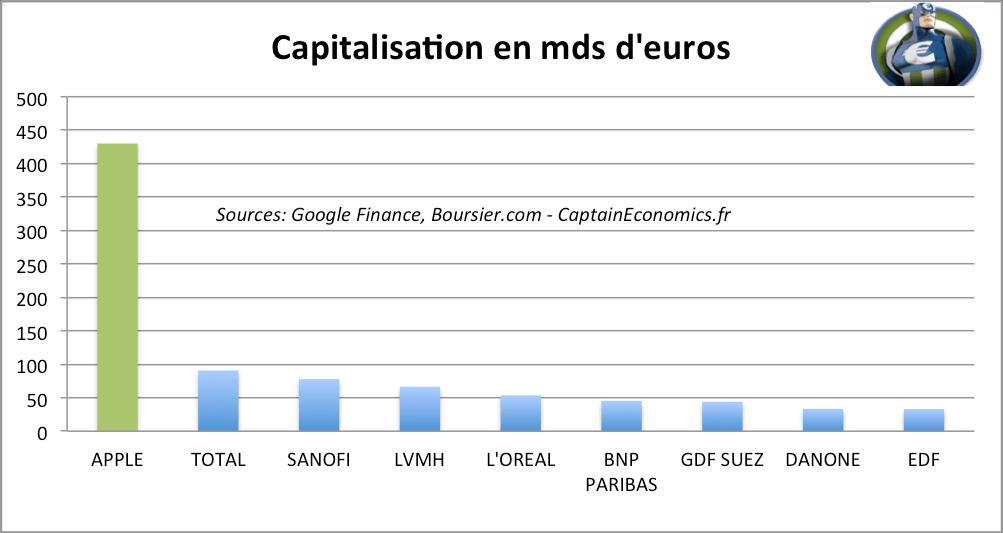 Capitalisation Apple CAC40