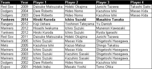 Japanese teammates