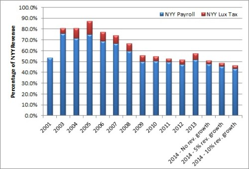 Yanks payroll v revenue