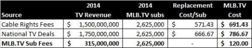 MLB TV ECONOMICS