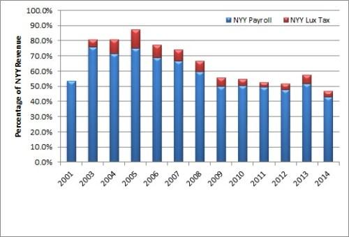 Payroll vs. net rev Yankees 32515