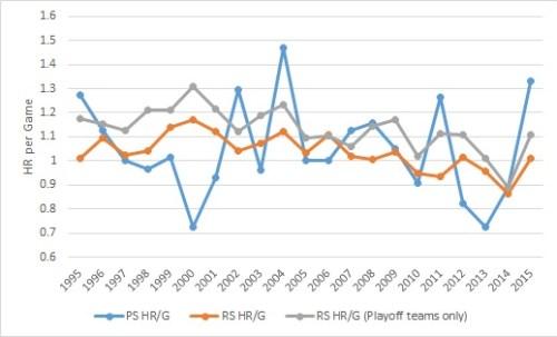 HR per game