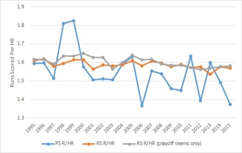 runs per homer
