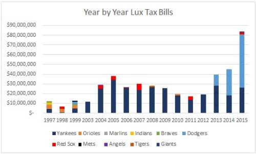 Year by Year Lux Tax Bills