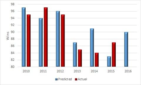 predictions history