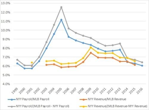 yank-comp-rates