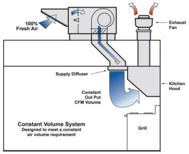 automotive lighting system wiring diagram 3 phase 2 speed motor types of direct-fired gas heaters