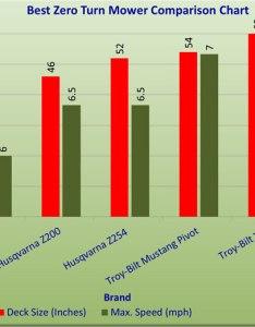 Zero turn mower comparison chart also best reviews winners rh captivegear