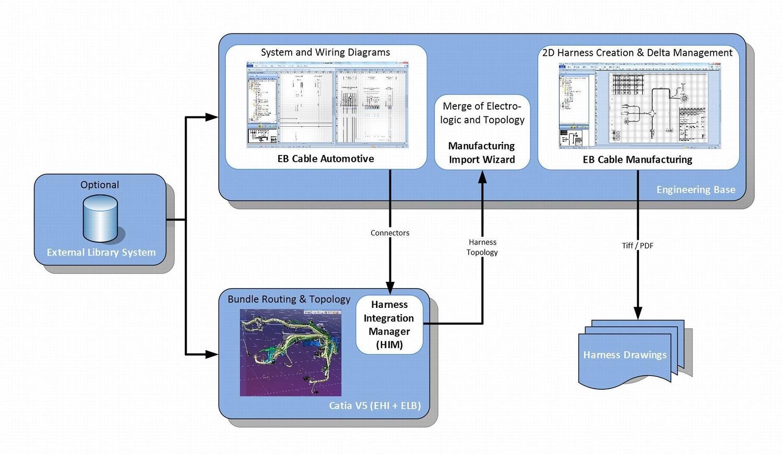 medium resolution of wiring harness development process