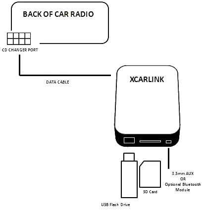 Fiat Ulysse Scudo RD4 USB / SD / AUX Interface Xcarlink