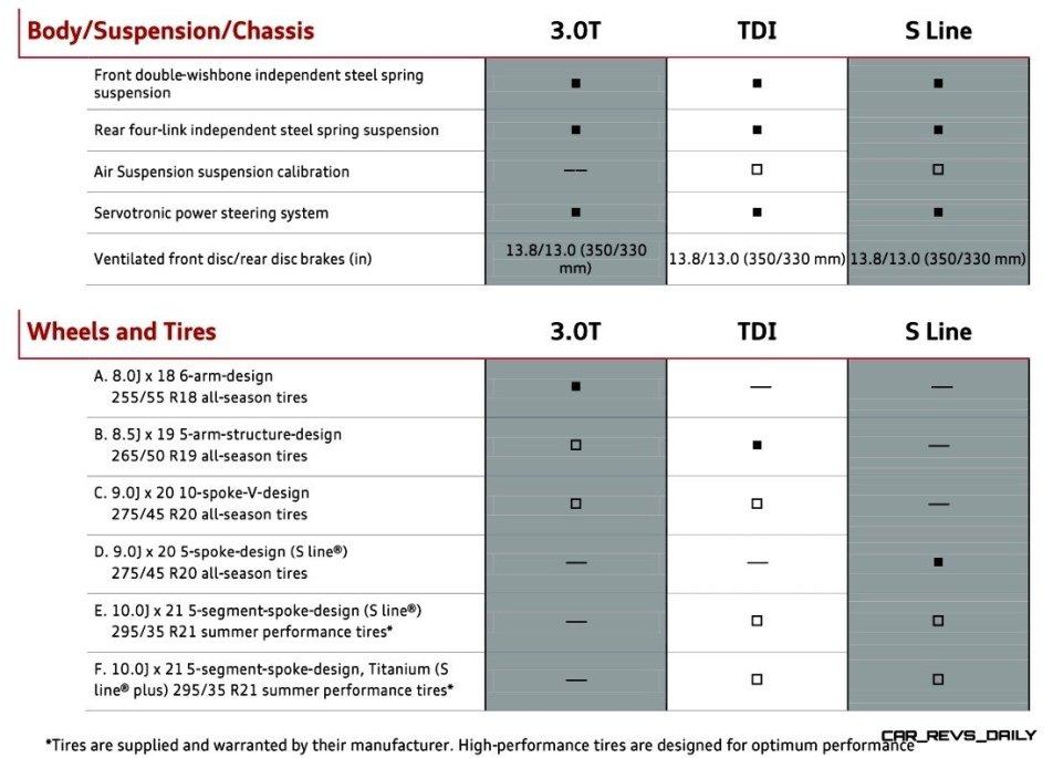 2014 Audi Q7 - Specifications 6