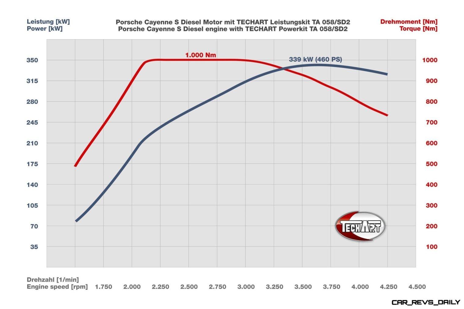 TECHART_Power_Kit_TA058_SD2_diagram