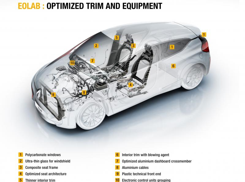 2014 Renault Eolab Concept PHEV 17