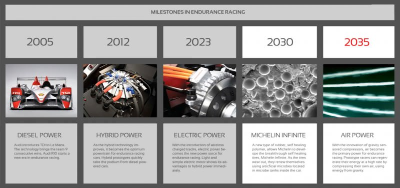 Ege Argüden 2035 Aston Martin AMR-AP LeMans Racer 1