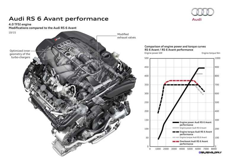 RS 6 competition motor D
