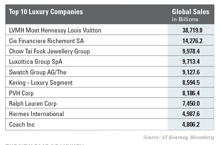Luxury-chart
