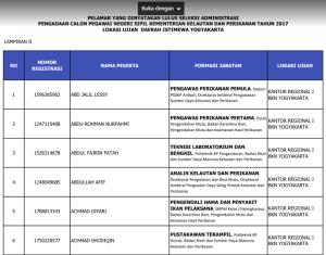 Pengumuman Daftar Nama Hasil Seleksi Administrasi CPNS Kementerian Kelautan dan Perikanan KKP 2017
